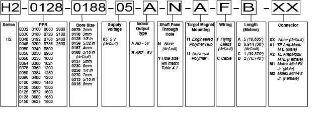 H2 Part Number Configurator