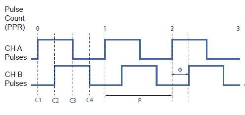 LK Encoder Output Waveform