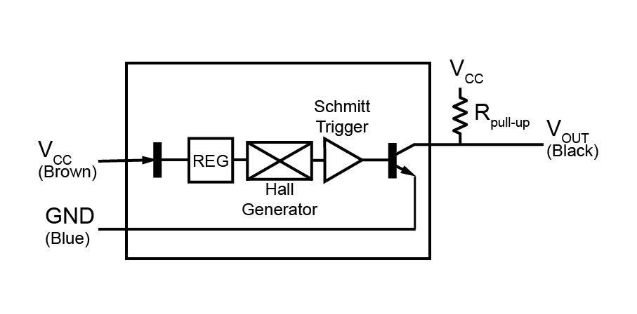 PF Functional Block Diagram